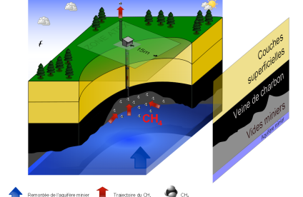 Diagram of the decompression system allowing methane to escape from an abandoned mine as the water table rises