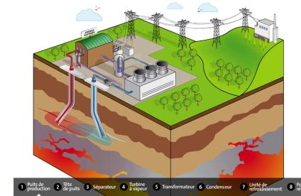 How a geothermal power plant works, explained in pictures